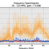 20-110Mhz TPA3132D2 vs. MAX9709 (max. Amplitude)