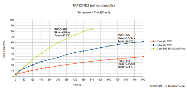 TPA3251D2 - relativeTemperatur (Kühlkörper) ohne Standoffs