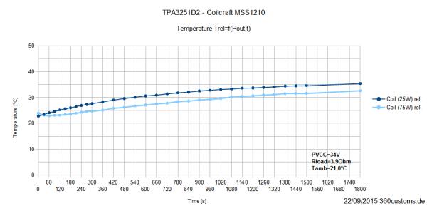 TPA3251D2 - relative Temperatur MSS1210 (25W/75W)