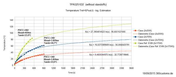 TPA3251D2 - relativeTemperatur (Kühlkörper) ohne Standoffs - Extrapolation