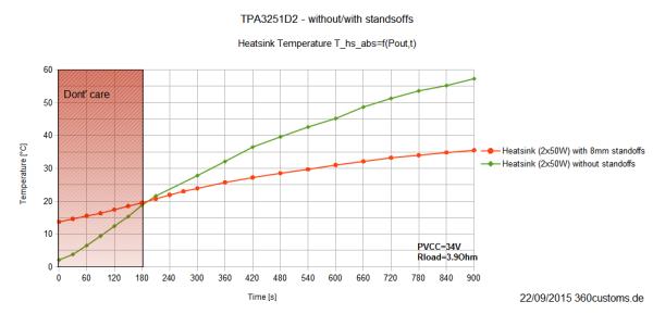 TPA3251D2 - relative Temperatur mit/ohne Standoffs