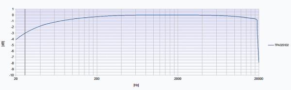 TPA3152D2 Frequenzgang