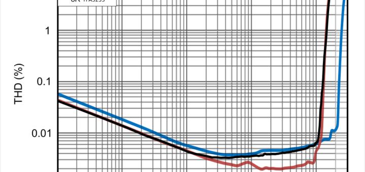 TPA3251 vs. TPA3255 THD (Quelle: Datenblatt TI)