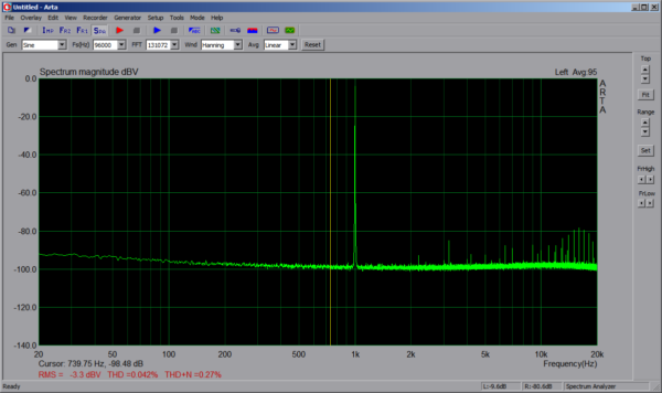 Spectrum 1kHz 96kHz -3dBV AUX Line-In