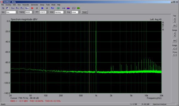 Spectrum 1kHz 96kHz 3dBV AUX Line-In