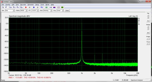 Loopback Spectrum 1kHz 96kHz 3dBV EMU-0202