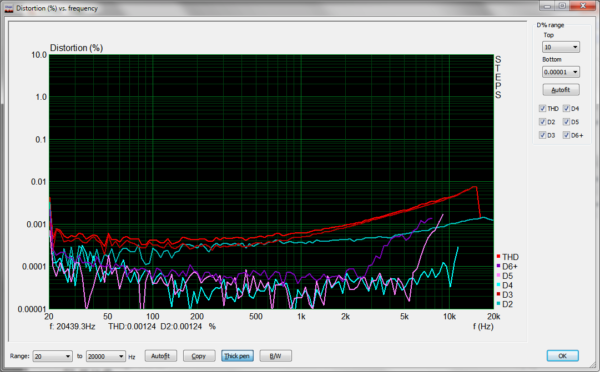 Loopback Distortion THD 1kHz 96kHz -6dBFS EMU-0202