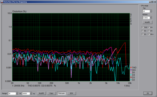 Distortion THD 96kHz -3dBV AUX Line-In