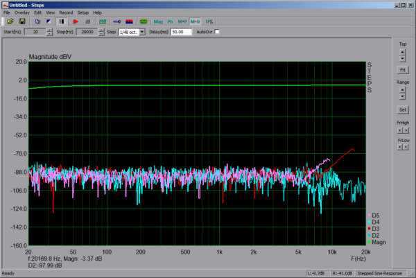 Modulation+Distortion 96kHz -3dBV AUX Line-In